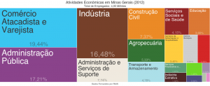 Atividades econômicas em Minas Gerais (2012)
